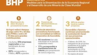 BHP Entregó Estado de Avance de Medidas Para Dinamizar la Economía Regional