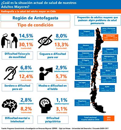 2-Infografia-Salud-AM_Antofagasta